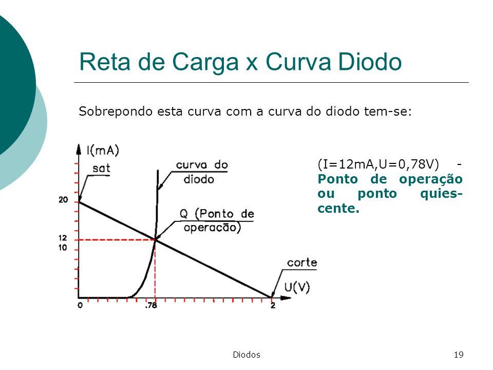 Diodos19 Reta de Carga x Curva Diodo Sobrepondo esta curva com a curva do diodo tem-se: (I=12mA,U=0,78V) - Ponto de operação ou ponto quies- cente.