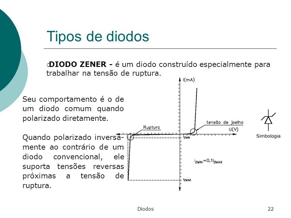 Diodos22 Tipos de diodos DIODO ZENER - é um diodo construído especialmente para trabalhar na tensão de ruptura. Seu comportamento é o de um diodo comu