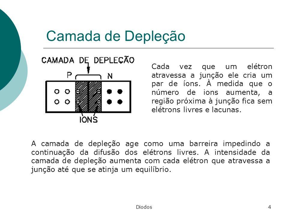 Diodos4 Camada de Depleção A camada de depleção age como uma barreira impedindo a continuação da difusão dos elétrons livres. A intensidade da camada