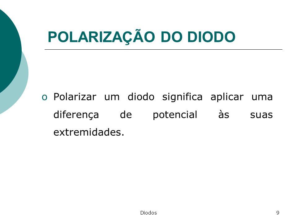 Diodos10 Polarização Direta oSupondo uma bateria sobre os terminais do diodo, há uma polarização direta se o pólo positivo (+) da bateria for colocado em contato com o material tipo p (Anodo) e o pólo negativo (-) em contato com o material tipo n (Catodo).
