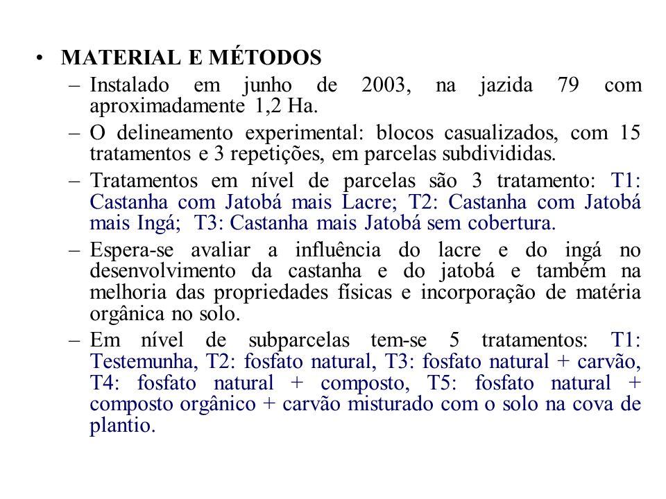 MATERIAL E MÉTODOS –Instalado em junho de 2003, na jazida 79 com aproximadamente 1,2 Ha. –O delineamento experimental: blocos casualizados, com 15 tra