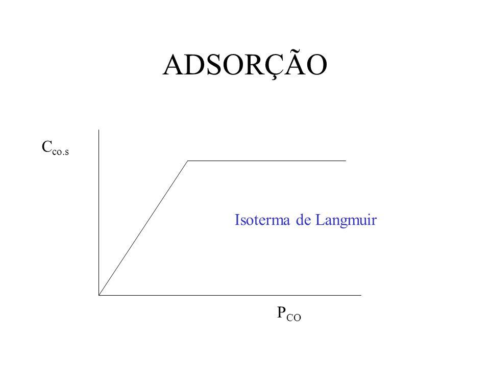 AJUSTE À LANGMUIR P co / C CO.S P co P CO / C CO.S = 1/K Ad C t + P CO /C t