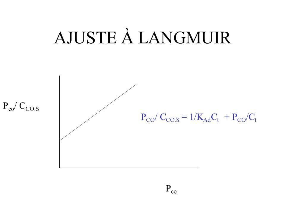 ADSORÇÃO DISSOCIATIVA CO + 2S C.S + O.S A probalidade de dois sítios vazios adjacentes um ao outro é proporcional ao quadrado da concentração de sítios vazios V d = k Ad P co C v 2 Vr = k -Ad C O.S C C.S r Ad = k Ad P co C v 2 - k -Ad C O.S C C.S