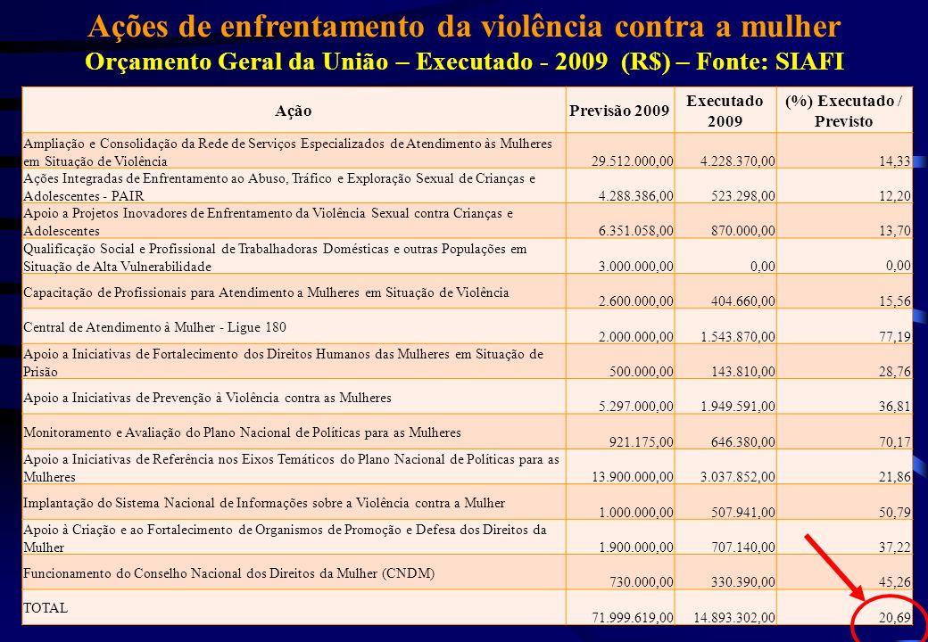 Ações de enfrentamento da violência contra a mulher Orçamento Geral da União – Executado - 2009 (R$) – Fonte: SIAFI AçãoPrevisão 2009 Executado 2009 (