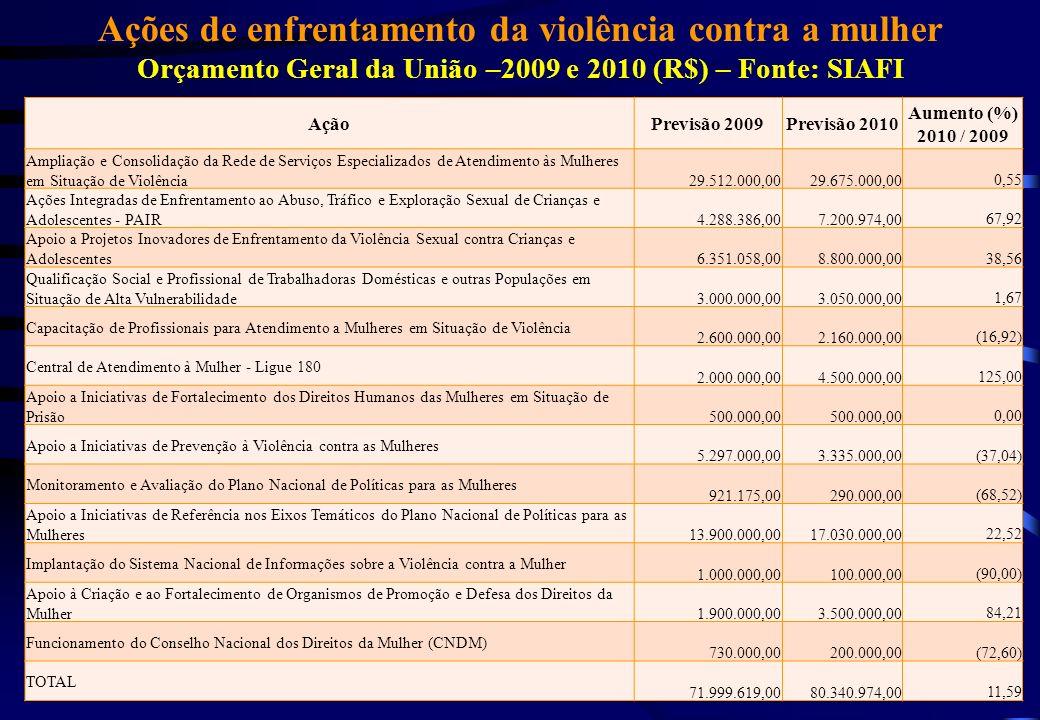 Ações de enfrentamento da violência contra a mulher Orçamento Geral da União –2009 e 2010 (R$) – Fonte: SIAFI AçãoPrevisão 2009Previsão 2010 Aumento (