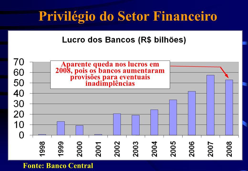 Privilégio do Setor Financeiro Fonte: Banco Central Aparente queda nos lucros em 2008, pois os bancos aumentaram provisões para eventuais inadimplênci