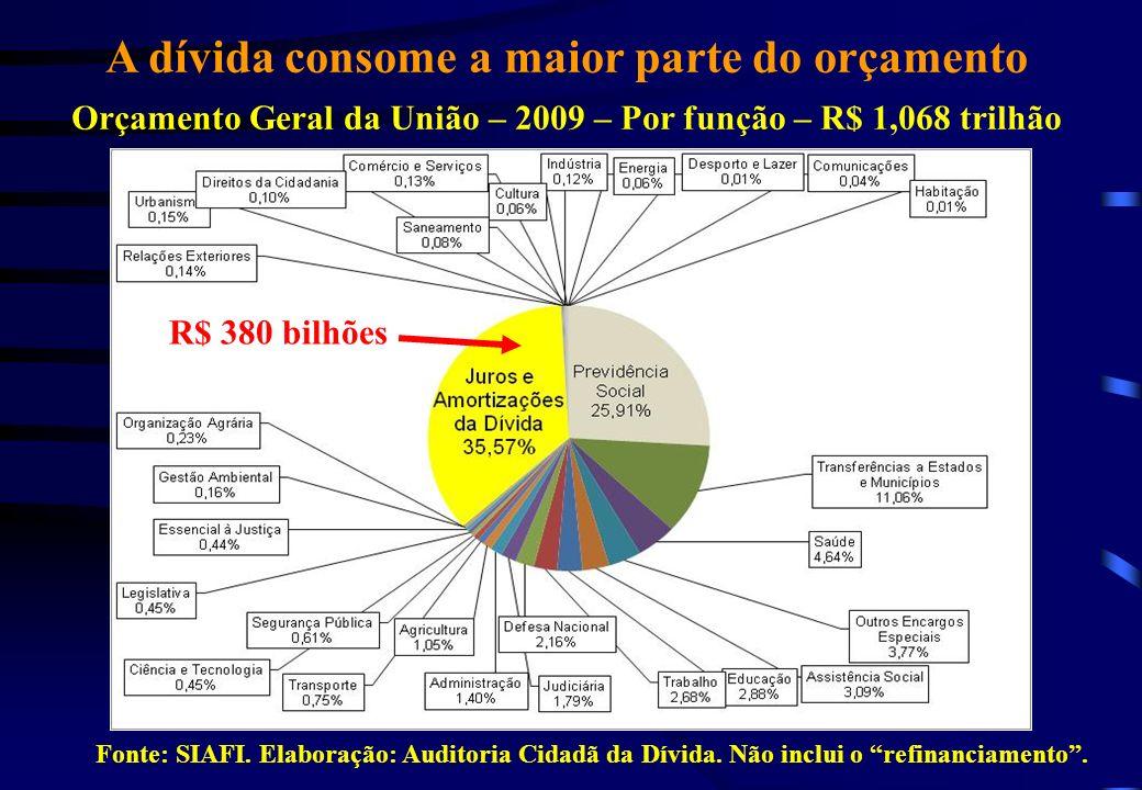 A dívida consome a maior parte do orçamento Orçamento Geral da União – 2009 – Por função – R$ 1,068 trilhão R$ 380 bilhões Fonte: SIAFI. Elaboração: A