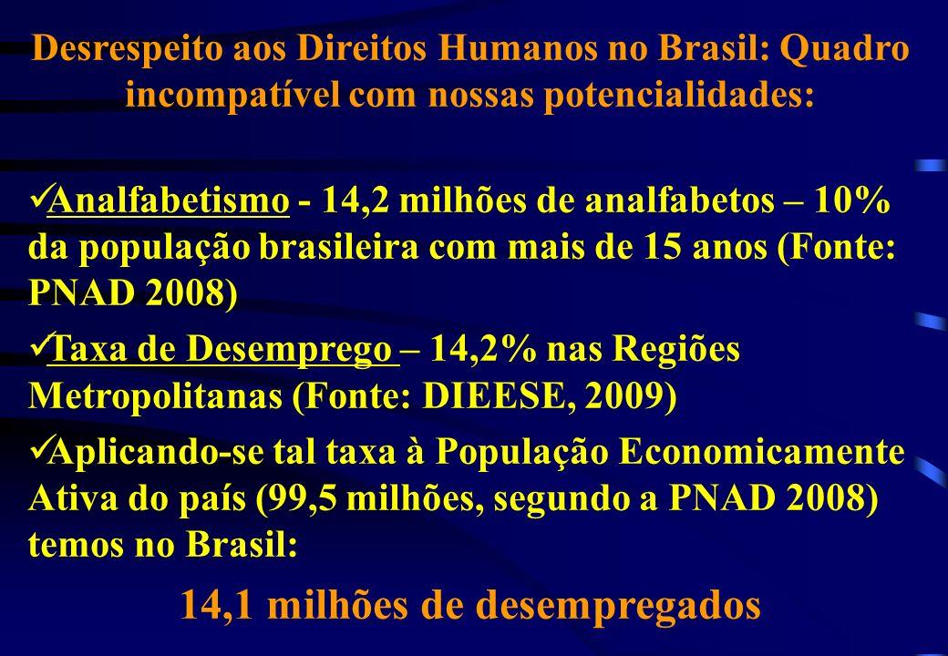 Desrespeito aos Direitos Humanos no Brasil: Quadro incompatível com nossas potencialidades: Saúde Pública – Filas, falta de médicos, salários baixos, falta de condições de trabalho Déficit Habitacional – 8 milhões de moradias, além de 11,2 milhões de domicílios inadequados (Fonte: Fundação João Pinheiro, 2007) Pobreza: 46,2 milhões de pobres (2007) – Fonte IETS – Instituto de Estudos do Trabalho e Sociedade - http://www.iets.org.br/article.php3?id_article=915http://www.iets.org.br/article.php3?id_article=915 Fome: 10,7 milhões de famintos (2007) - Fonte IETS – Instituto de Estudos do Trabalho e Sociedade - http://www.iets.org.br/article.php3?id_article=915http://www.iets.org.br/article.php3?id_article=915