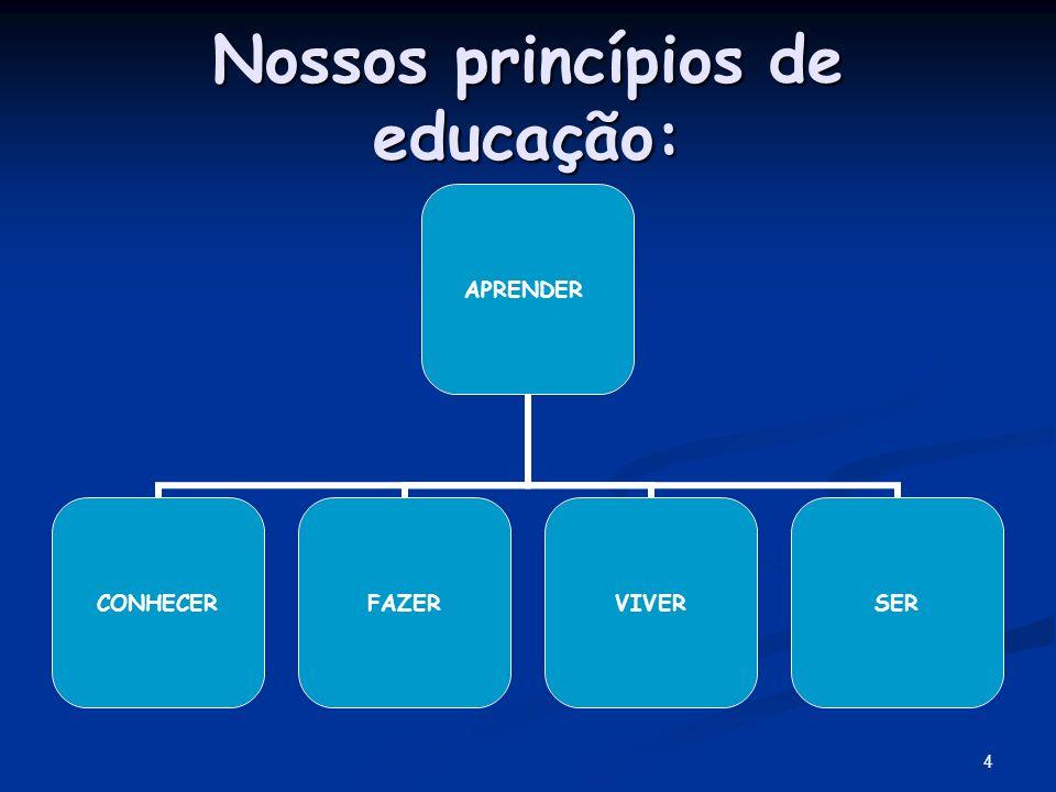 4 Nossos princípios de educação: APRENDER CONHECERFAZERVIVERSER