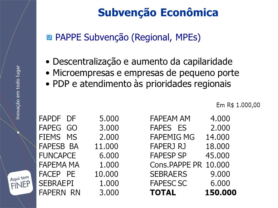 Subvenção Econômica PAPPE Subvenção (Regional, MPEs) Descentralização e aumento da capilaridade Microempresas e empresas de pequeno porte PDP e atendimento às prioridades regionais FAPDF DF 5.000FAPEAM AM 4.000 FAPEG GO 3.000 FAPES ES 2.000 FIEMS MS 2.000 FAPEMIG MG 14.000 FAPESB BA 11.000 FAPERJ RJ 18.000 FUNCAPCE 6.000 FAPESPSP 45.000 FAPEMA MA 1.000 Cons.PAPPE PR 10.000 FACEPPE 10.000 SEBRAERS 9.000 SEBRAEPI 1.000 FAPESCSC 6.000 FAPERN RN 3.000 TOTAL 150.000 Em R$ 1.000,00