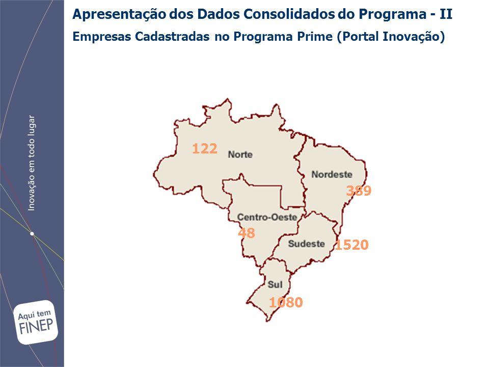 Apresentação dos Dados Consolidados do Programa - II Empresas Cadastradas no Programa Prime (Portal Inovação) 122 389 48 1080 1520