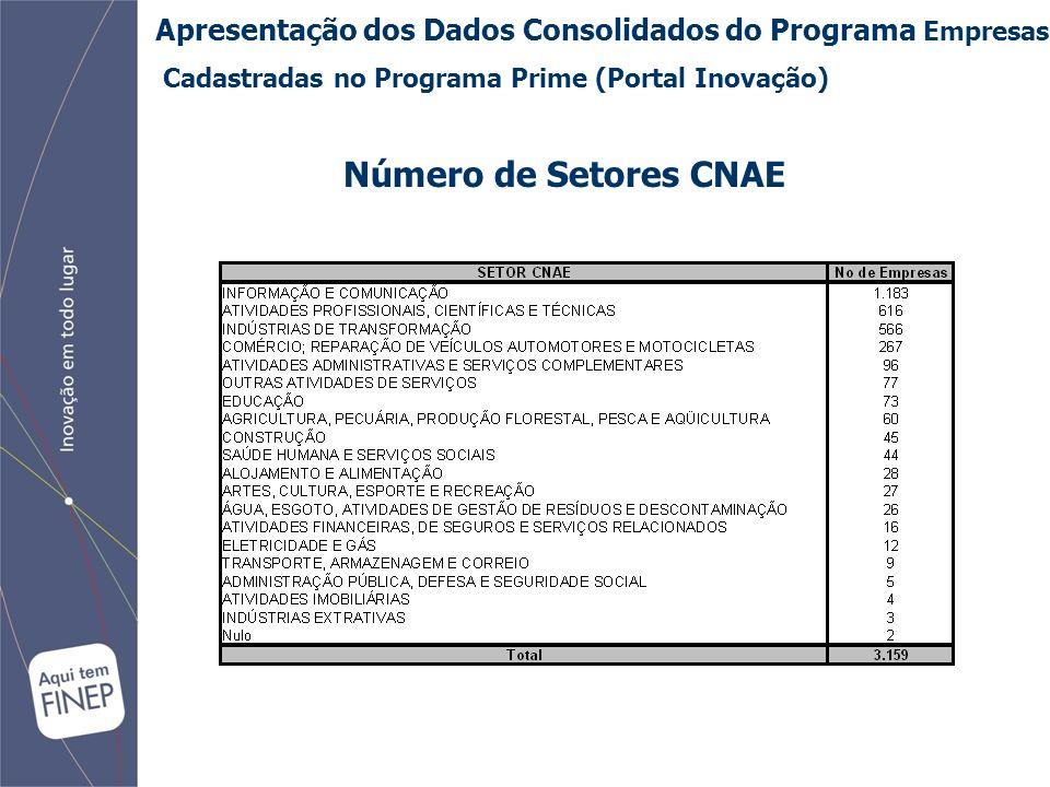 Apresentação dos Dados Consolidados do Programa Empresas Cadastradas no Programa Prime (Portal Inovação) Número de Setores CNAE