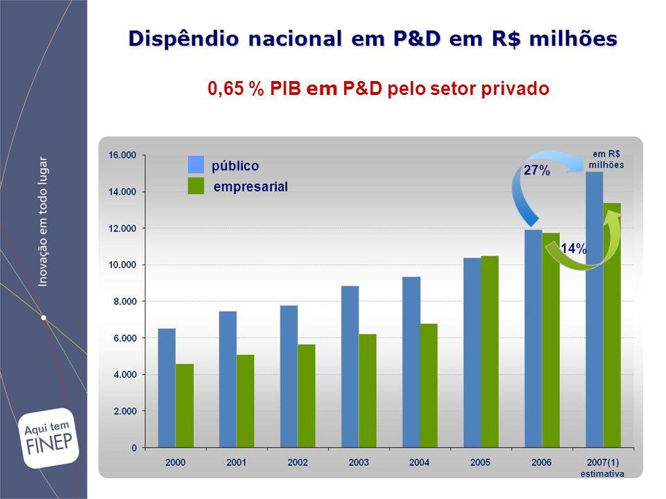 público empresarial 27% 14% estimativa Dispêndio nacional em P&D em R$ milhões 0,65 % PIB em P&D pelo setor privado