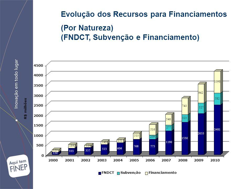 Evolução dos Recursos para Financiamentos (Por Natureza) (FNDCT, Subvenção e Financiamento)