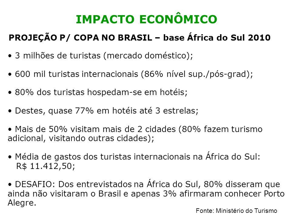 IMPACTO ECONÔMICO PROJEÇÃO P/ COPA NO BRASIL – base África do Sul 2010 3 milhões de turistas (mercado doméstico); 600 mil turistas internacionais (86%