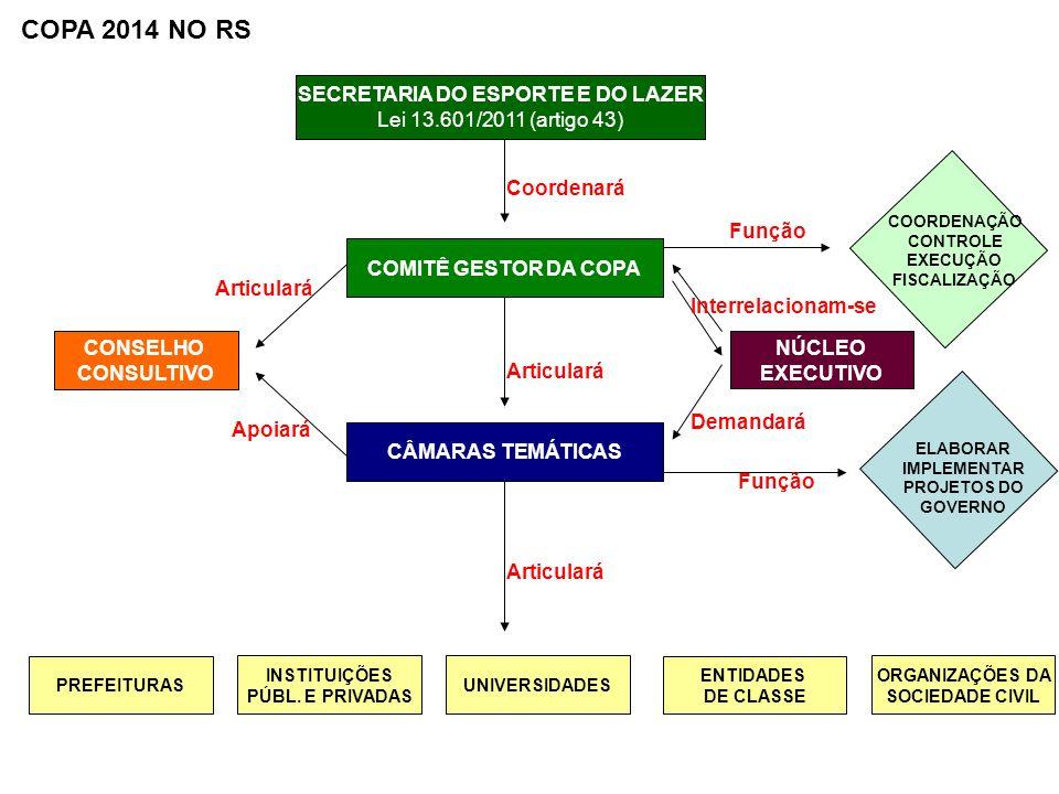 SECRETARIA DO ESPORTE E DO LAZER Lei 13.601/2011 (artigo 43) COMITÊ GESTOR DA COPA CÂMARAS TEMÁTICAS PREFEITURAS INSTITUIÇÕES PÚBL. E PRIVADAS UNIVERS