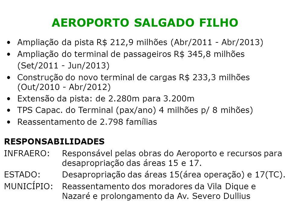 Ampliação da pista R$ 212,9 milhões (Abr/2011 - Abr/2013) Ampliação do terminal de passageiros R$ 345,8 milhões (Set/2011 - Jun/2013) Construção do no
