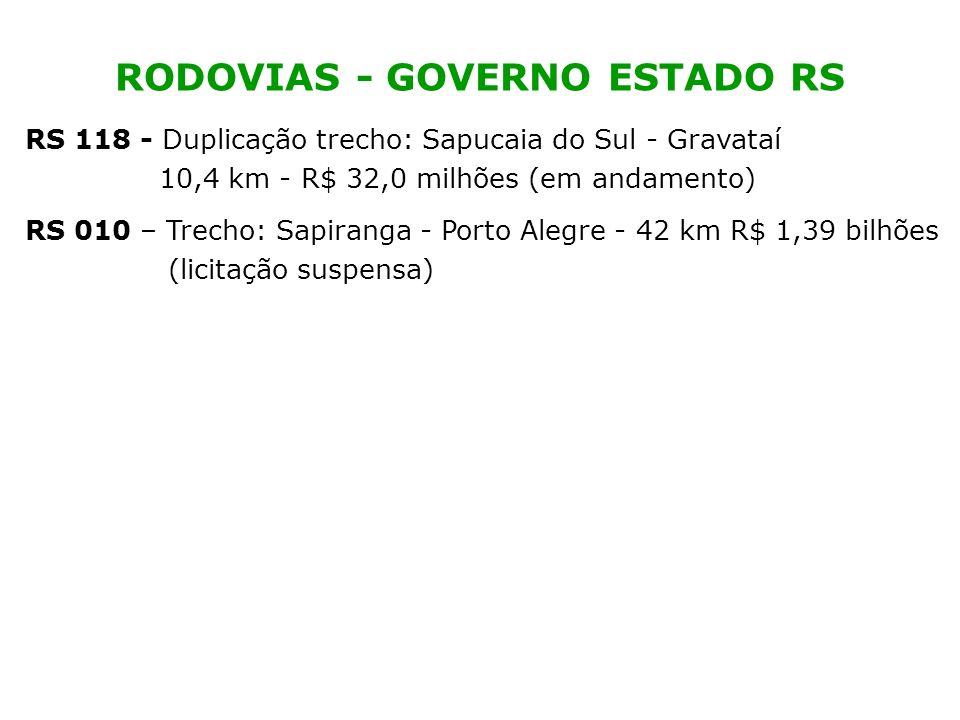 RS 118 - Duplicação trecho: Sapucaia do Sul - Gravataí 10,4 km - R$ 32,0 milhões (em andamento) RS 010 – Trecho: Sapiranga - Porto Alegre - 42 km R$ 1