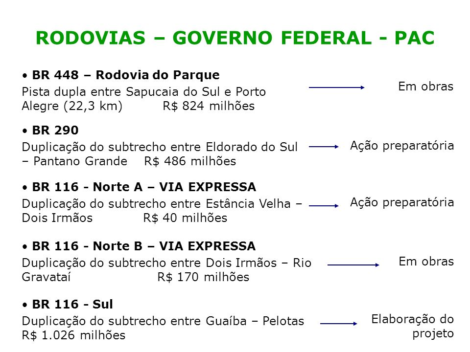 RODOVIAS – GOVERNO FEDERAL - PAC BR 448 – Rodovia do Parque Pista dupla entre Sapucaia do Sul e Porto Alegre (22,3 km) R$ 824 milhões BR 116 - Norte A