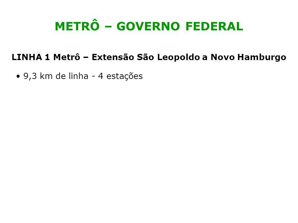 METRÔ – GOVERNO FEDERAL 9,3 km de linha - 4 estações LINHA 1 Metrô – Extensão São Leopoldo a Novo Hamburgo