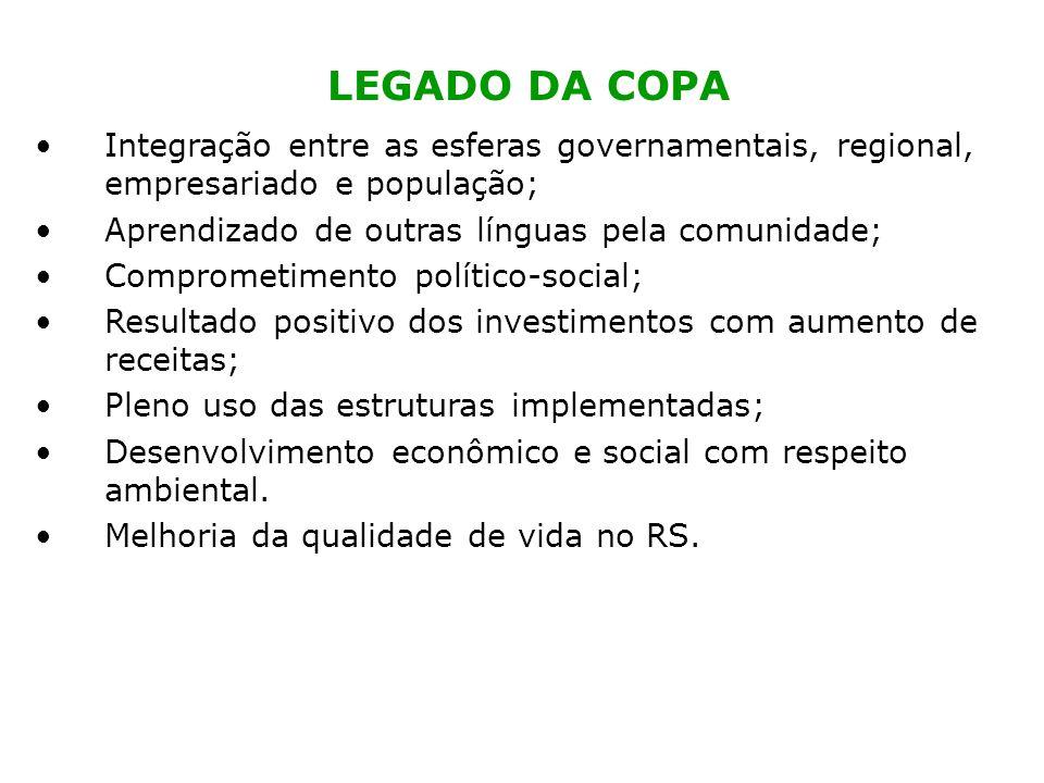 LEGADO DA COPA Integração entre as esferas governamentais, regional, empresariado e população; Aprendizado de outras línguas pela comunidade; Comprome