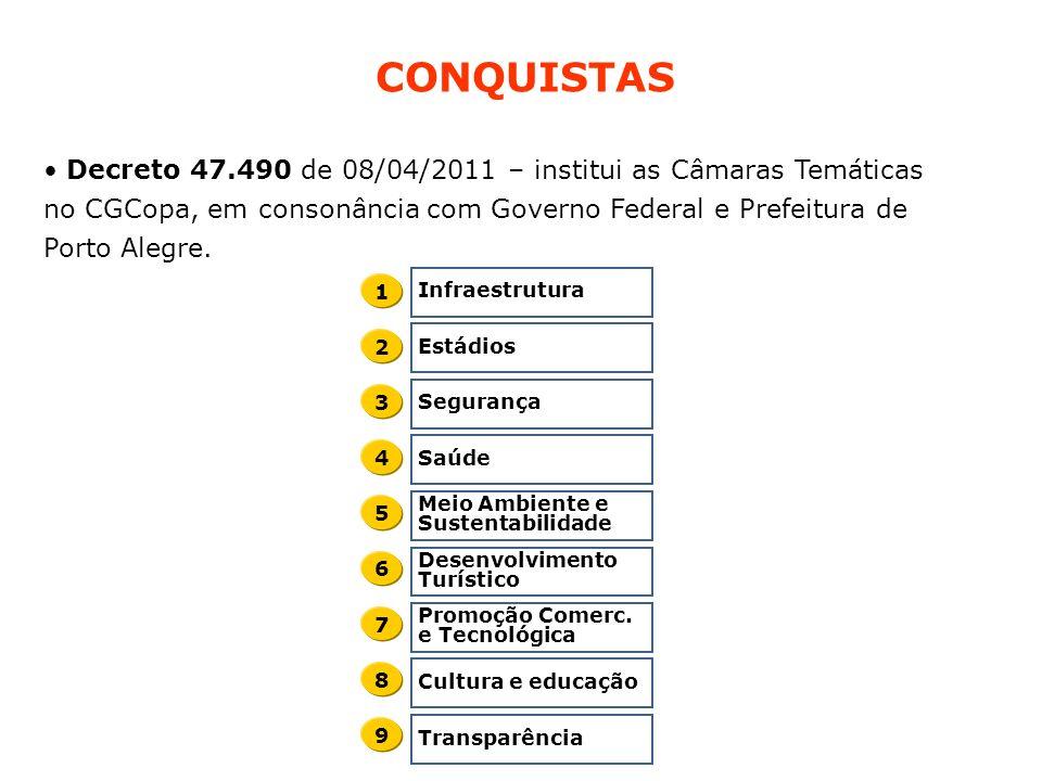 Decreto 47.490 de 08/04/2011 – institui as Câmaras Temáticas no CGCopa, em consonância com Governo Federal e Prefeitura de Porto Alegre. CONQUISTAS In
