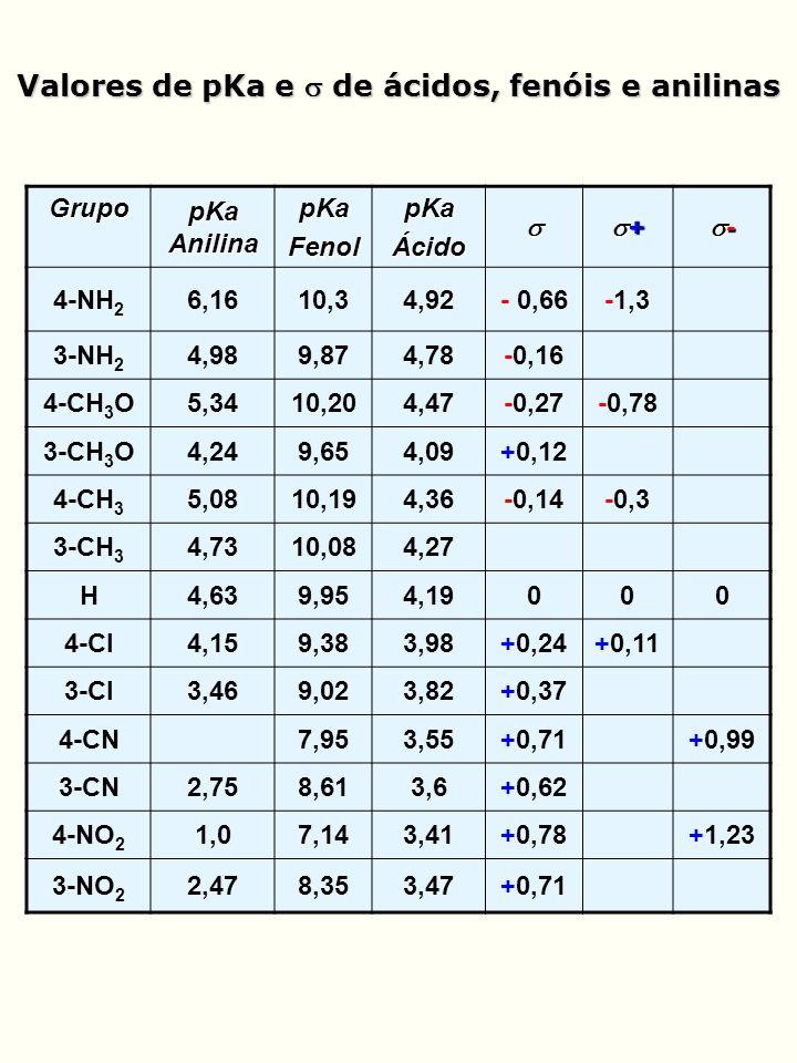 Valores de pKa e de ácidos, fenóis e anilinas Grupo pKa Anilina pKaFenolpKaÁcido + - 4-NH 2 6,1610,34,92- 0,66-1,3 3-NH 2 4,989,874,78-0,16 4-CH 3 O5,