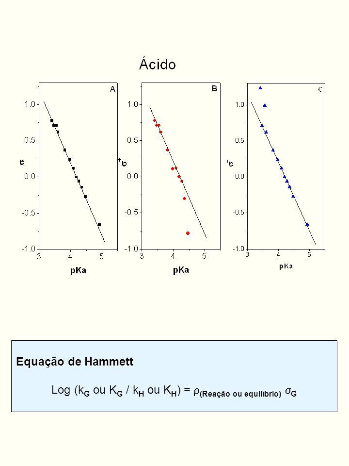 Equações de Brown-Okamoto Para ressonância direta (através do anel) entre G e o centro da reação: 1- Carga positiva no centro reacional, está sendo estabilizada pelo substituinte G (doador de elétrons): Log (k G ou K G / k H ou K H ) = + (Reação ou equilíbrio) + G 2- Carga negativa no centro reacional, está sendo estabilizada pelo substituinte G (aceitador de elétrons): Log (k G ou K G / k H ou K H ) = - (Rea ç ão ou equil í brio) - G 3- Casos intermediários, Equação de Yukawa- Tsuno Log (k G ou K G / k H ou K H ) = ( + r (+ G ou - G - )
