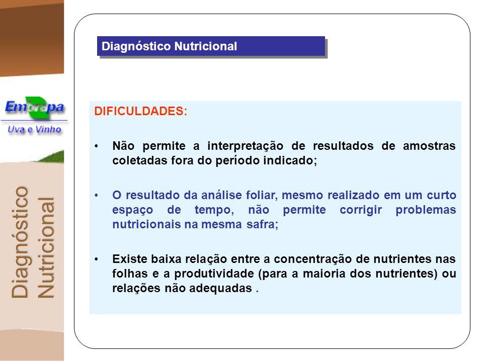 Diagnóstico Nutricional DIFICULDADES: Não permite a interpretação de resultados de amostras coletadas fora do período indicado; O resultado da análise