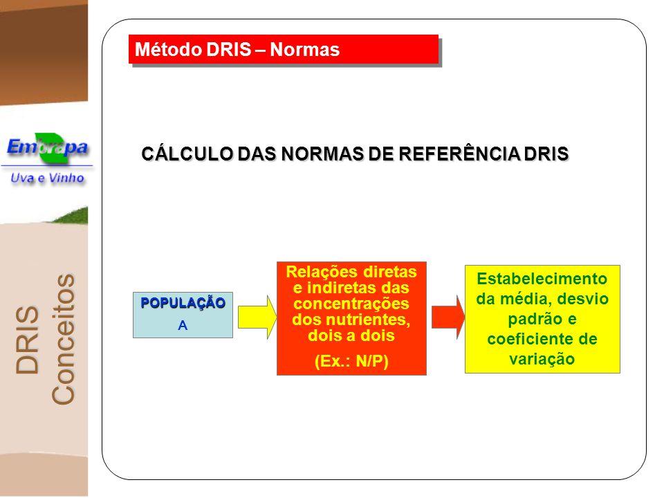 Método DRIS – Normas POPULAÇÃO A Relações diretas e indiretas das concentrações dos nutrientes, dois a dois (Ex.: N/P) Estabelecimento da média, desvi