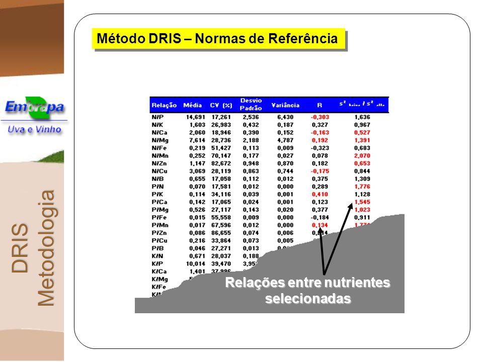 Método DRIS – Normas de Referência Relações entre nutrientes selecionadas DRIS Metodologia