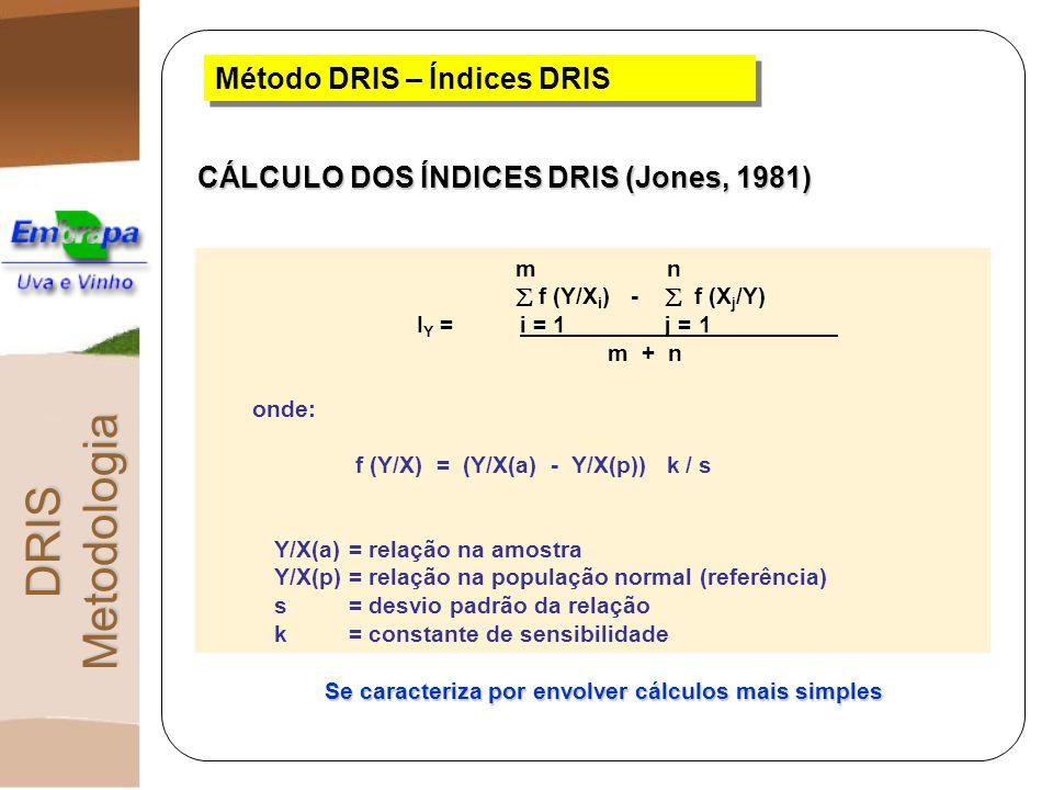 Método DRIS – Índices DRIS CÁLCULO DOS ÍNDICES DRIS (Jones, 1981) m n f (Y/X i ) - f (X j /Y) I Y = i = 1 j = 1 m + n onde: f (Y/X) = (Y/X(a) - Y/X(p)