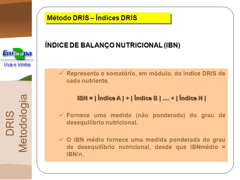 Método DRIS – Índices DRIS Representa o somatório, em módulo, do índice DRIS de cada nutriente. IBN = | Índice A | + | Índice B |.... + | Índice N | F