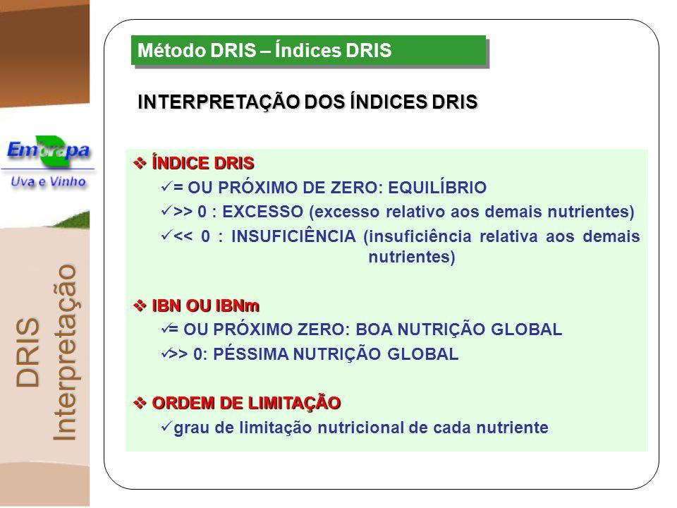Método DRIS – Índices DRIS INTERPRETAÇÃO DOS ÍNDICES DRIS ÍNDICE DRIS ÍNDICE DRIS = OU PRÓXIMO DE ZERO: EQUILÍBRIO >> 0 : EXCESSO (excesso relativo ao