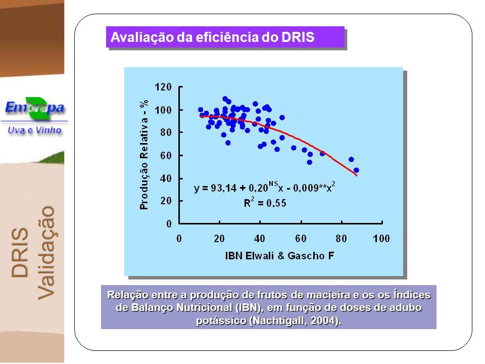 Avaliação da eficiência do DRIS Relação entre a produção de frutos de macieira e os os Índices de Balanço Nutricional (IBN), em função de doses de adu