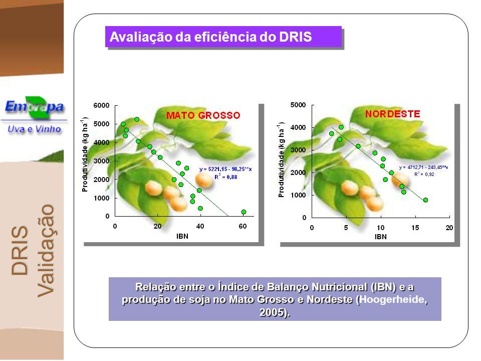 Avaliação da eficiência do DRIS DRIS Validação Relação entre o Índice de Balanço Nutricional (IBN) e a produção de soja no Mato Grosso e Nordeste (, 2