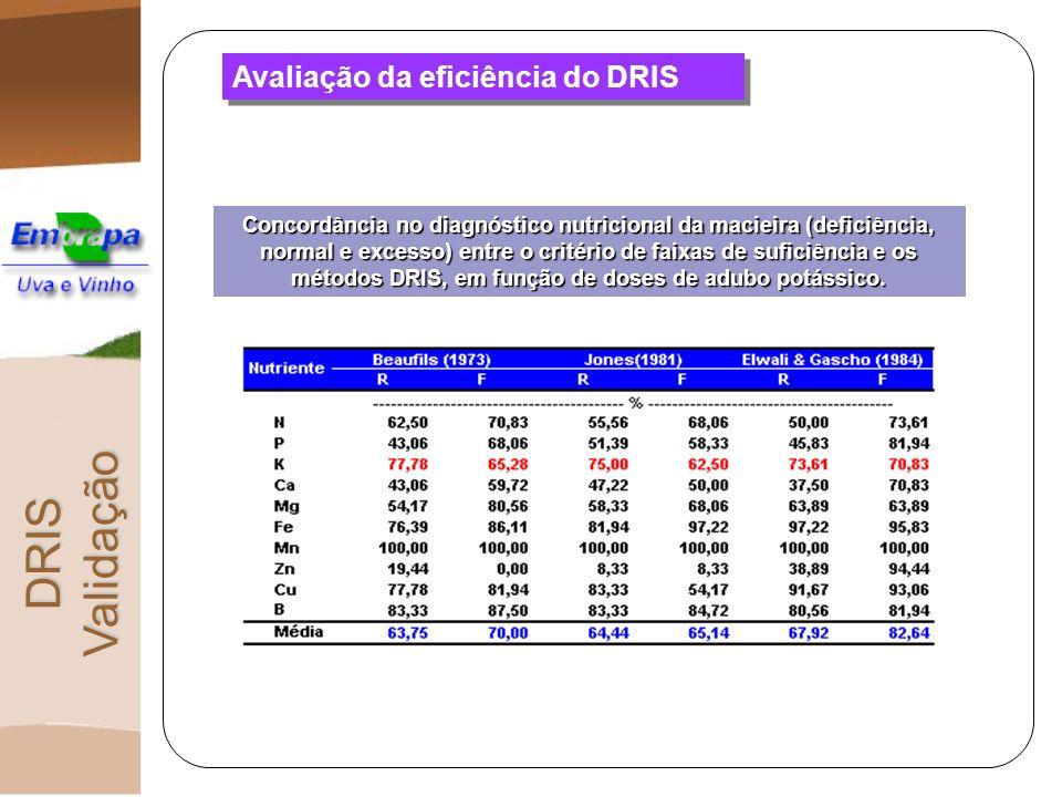 Avaliação da eficiência do DRIS Concordância no diagnóstico nutricional da macieira (deficiência, normal e excesso) entre o critério de faixas de sufi