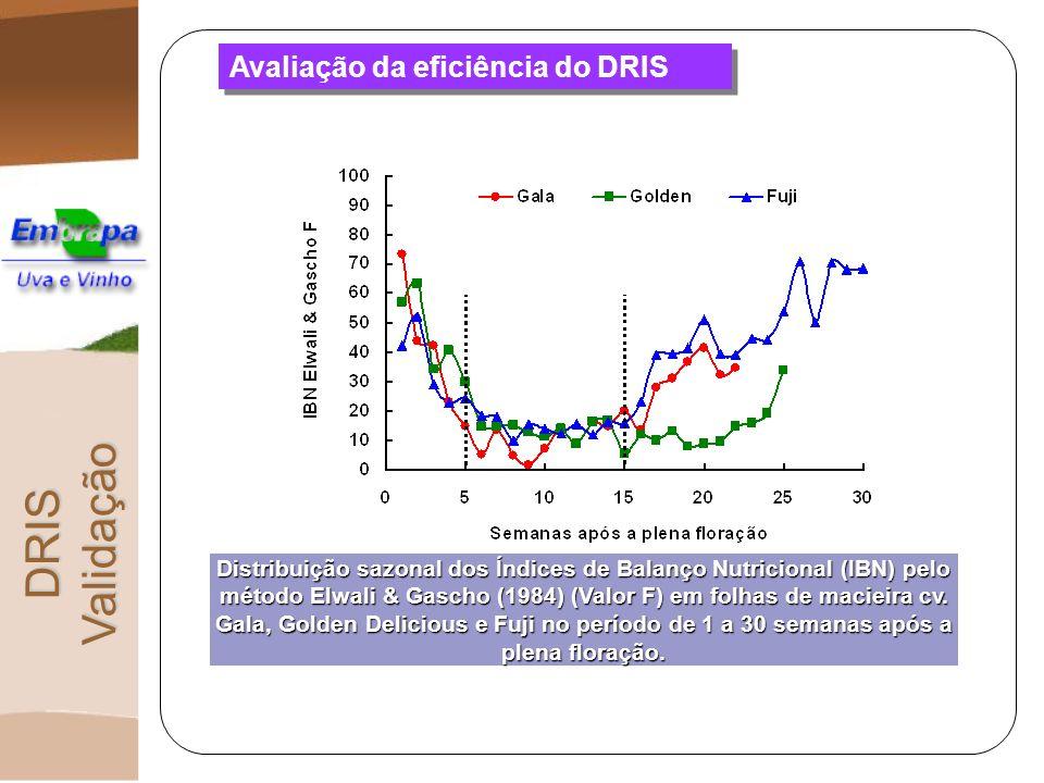 Avaliação da eficiência do DRIS Distribuição sazonal dos Índices de Balanço Nutricional (IBN) pelo método Elwali & Gascho (1984) (Valor F) em folhas d