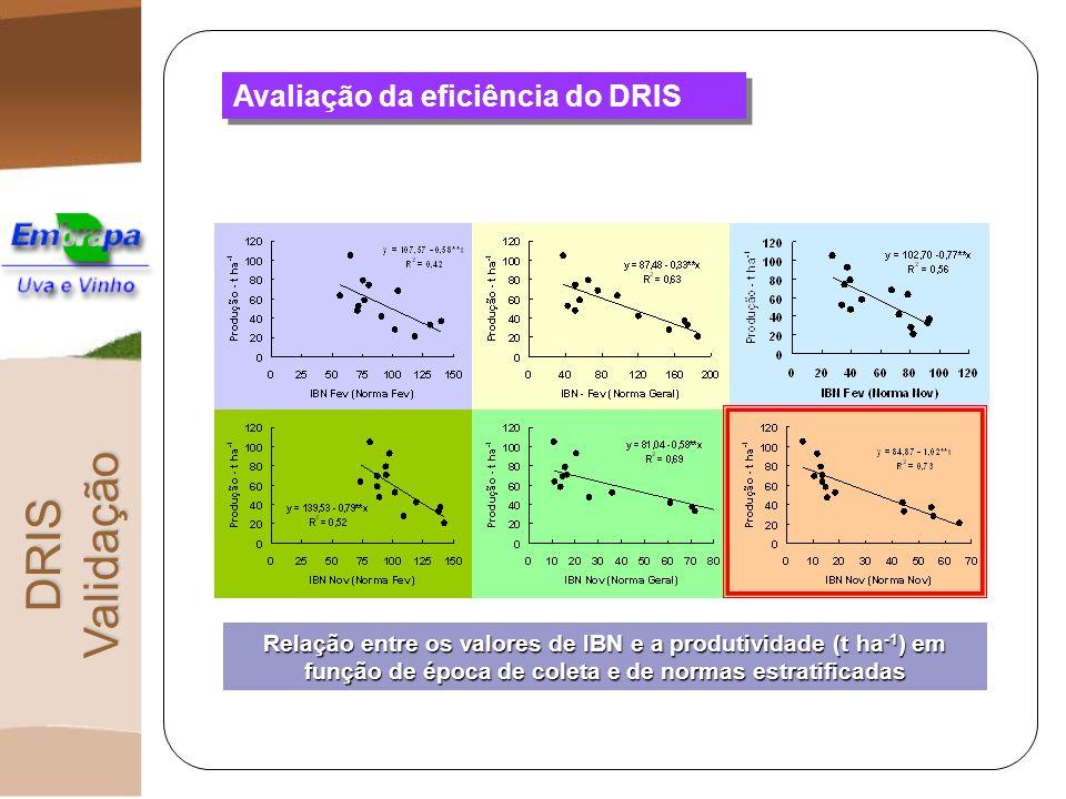 Avaliação da eficiência do DRIS DRIS Validação Relação entre os valores de IBN e a produtividade (t ha -1 ) em função de época de coleta e de normas e