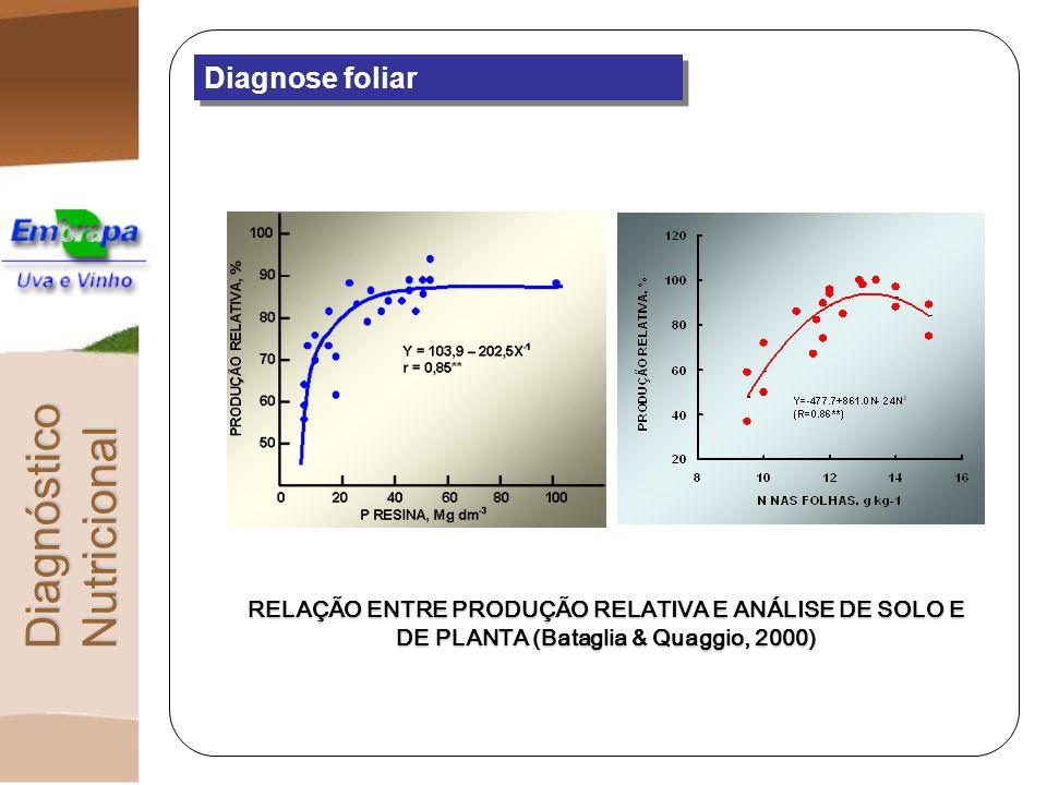 Diagnose foliar Quantidade de nutriente/unidade de matéria seca Concentração = N / MS Variação no teor de um nutriente na planta: [ normal] [ baixa] [ alta] Teor baixo = N / MS ou N / MS Teor médio = N / MS ou N / MS ou N / MS Teor alto = N / MS ou N / MS DiagnósticoNutricional