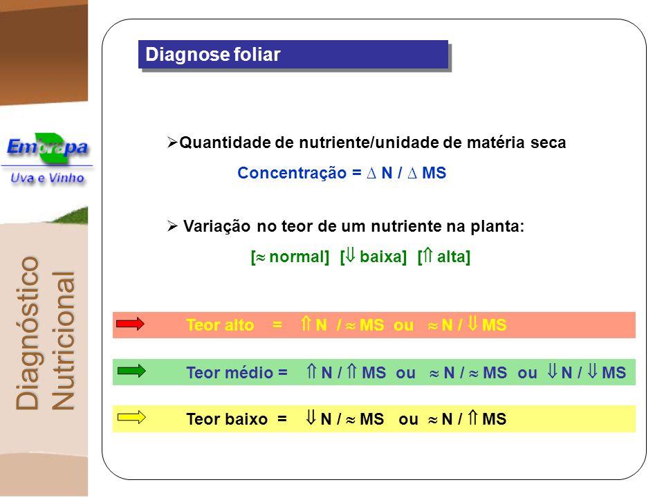 Diagnose foliar Quantidade de nutriente/unidade de matéria seca Concentração = N / MS Variação no teor de um nutriente na planta: [ normal] [ baixa] [