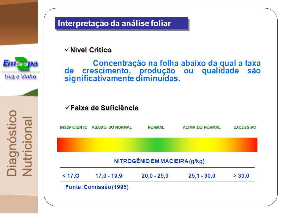 Níveis Críticos para Diversas Plantas Cultivadas DiagnósticoNutricional 25,0 24,0 24,0 20,0 Zn (mg kg -1 ) Zn (mg kg -1 ) 20,0 31,0 31,0 30,0 Mn (mg kg -1 ) Mn (mg kg -1 ) 30,0100,0100,050,0 Fe (mg kg -1 ) Fe (mg kg -1 ) - 6,0 6,0 5,0 5,0 Cu (mg kg -1 ) Cu (mg kg -1 ) 30,034,0 34,0 34,030,0 B (mg kg -1 ) B (mg kg -1 ) - - - - S (g kg -1 ) S (g kg -1 ) 2,0 2,0 5,2 5,2 2,5 2,5 Mg (g kg -1 ) Mg (g kg -1 ) 16,0 16,4 16,4 11,0 Ca (g kg -1 ) Ca (g kg -1 ) 8,0 8,0 13,1 13,1 12,0 K (g kg -1 ) K (g kg -1 ) 1,2 1,2 1,5 1,5 P (g kg -1 ) P (g kg -1 ) 16,0 23,1 23,1 32,6 32,620,0 N (g kg -1 ) N (g kg -1 )UvaAmeixaPêssegoPêraNutriente20,0 30,0 50,0 5,0 5,0 30,0 - 2,5 2,5 11,0 12,0 1,5 1,5 20,0Maçã