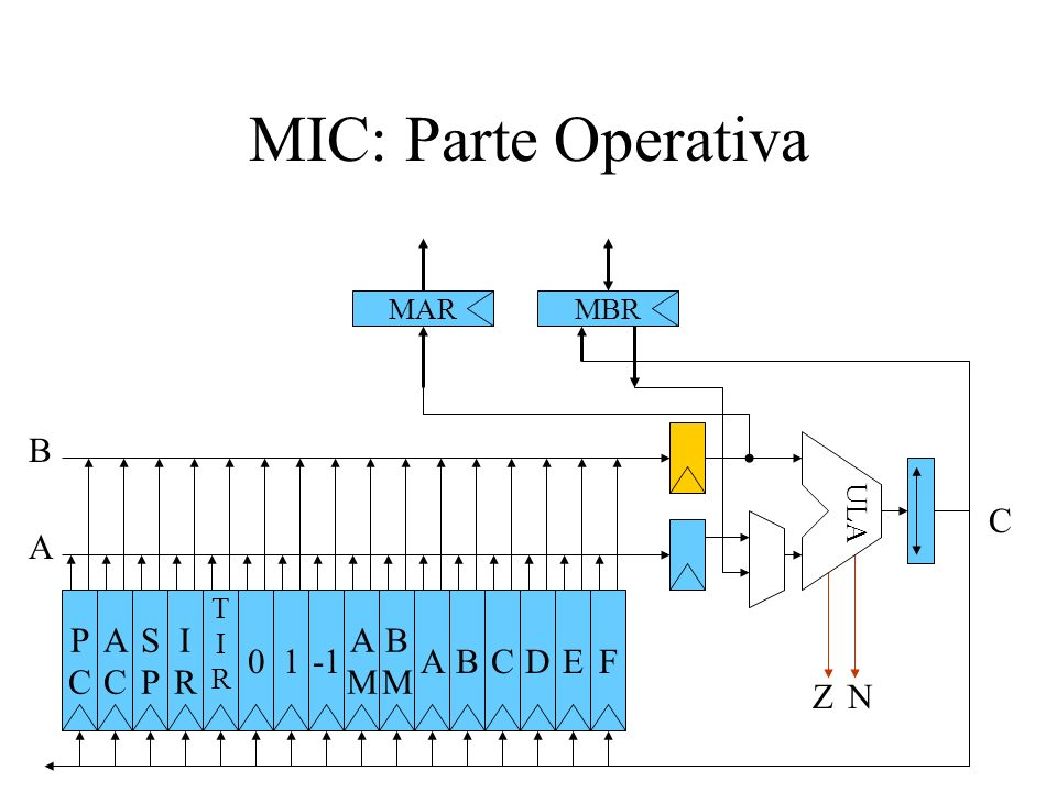 MIC: Parte Operativa MARMBR PCPC ACAC SPSP IRIR TIRTIR 01A AMAM BMBM BCFDE ZN ULA A B C