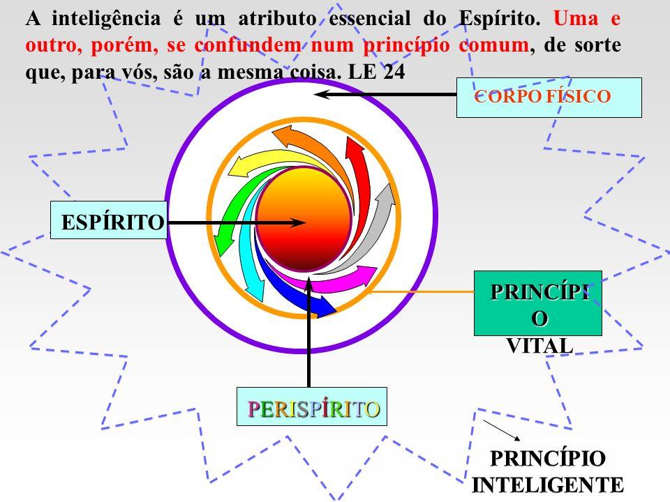 Figura: O Perispírito pertence simultaneamente ao plano espiritual e ao plano material