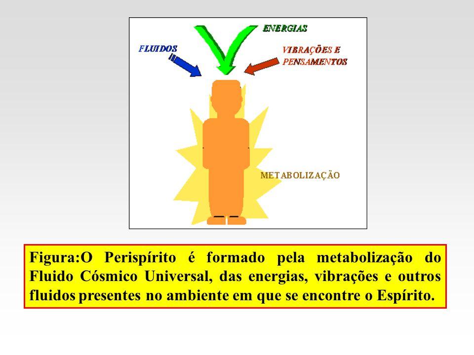 Figura:O Perispírito é formado pela metabolização do Fluido Cósmico Universal, das energias, vibrações e outros fluidos presentes no ambiente em que s