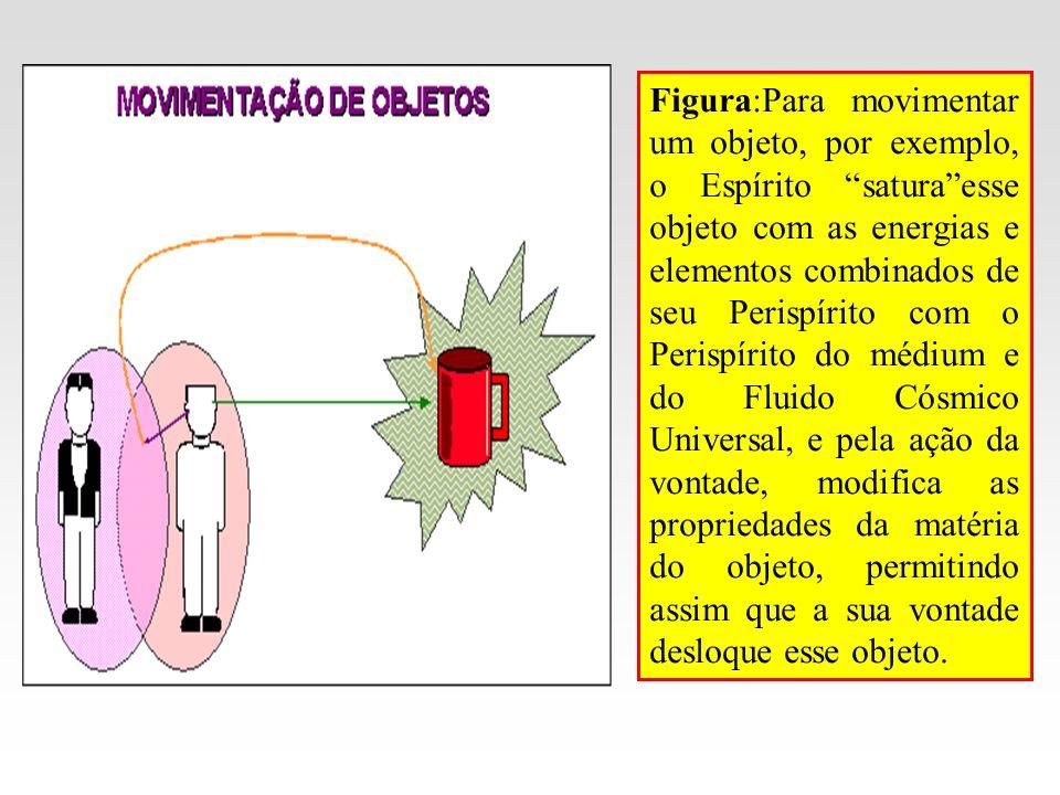 Figura:Para movimentar um objeto, por exemplo, o Espírito saturaesse objeto com as energias e elementos combinados de seu Perispírito com o Perispírit