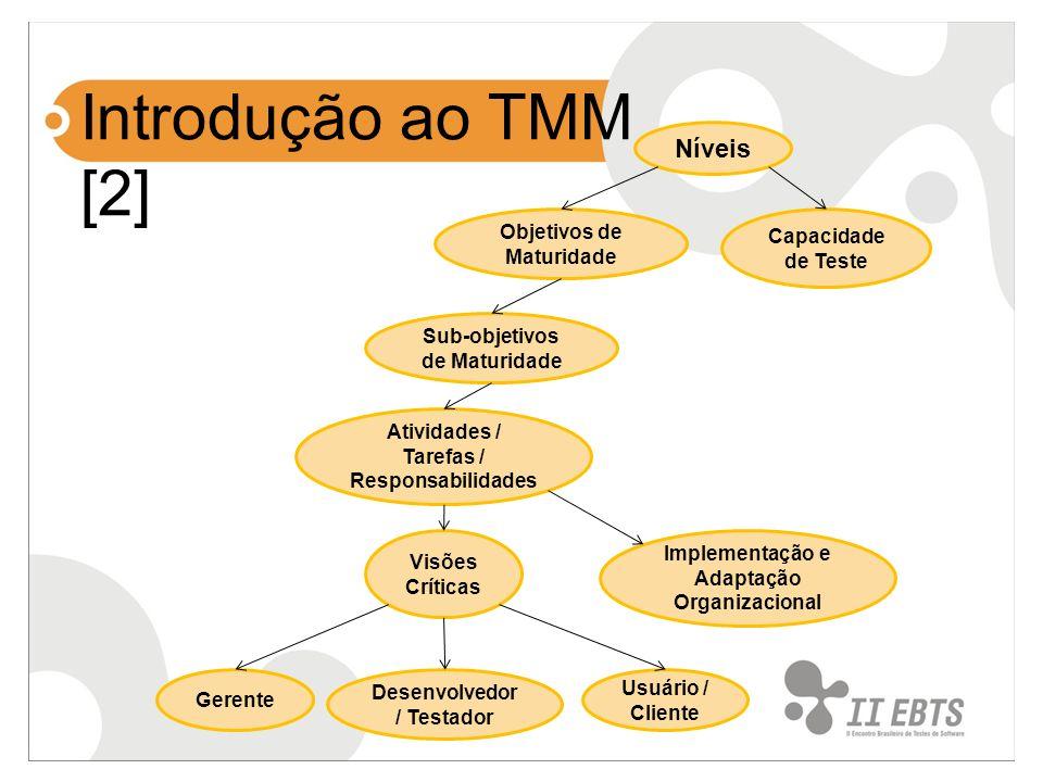Introdução ao TMM [2] Capacidade de Teste Implementação e Adaptação Organizacional Atividades / Tarefas / Responsabilidades Sub-objetivos de Maturidad