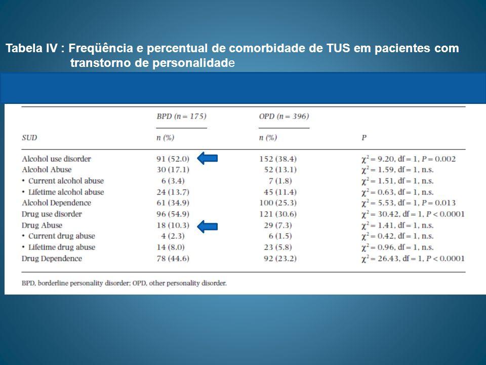 Tabela IV : Freqüência e percentual de comorbidade de TUS em pacientes com transtorno de personalidade