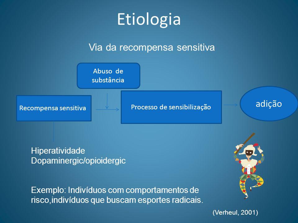 Etiologia Via da recompensa sensitiva Recompensa sensitiva Processo de sensibilização Hiperatividade Dopaminergic/opioidergic Exemplo: Indivíduos com
