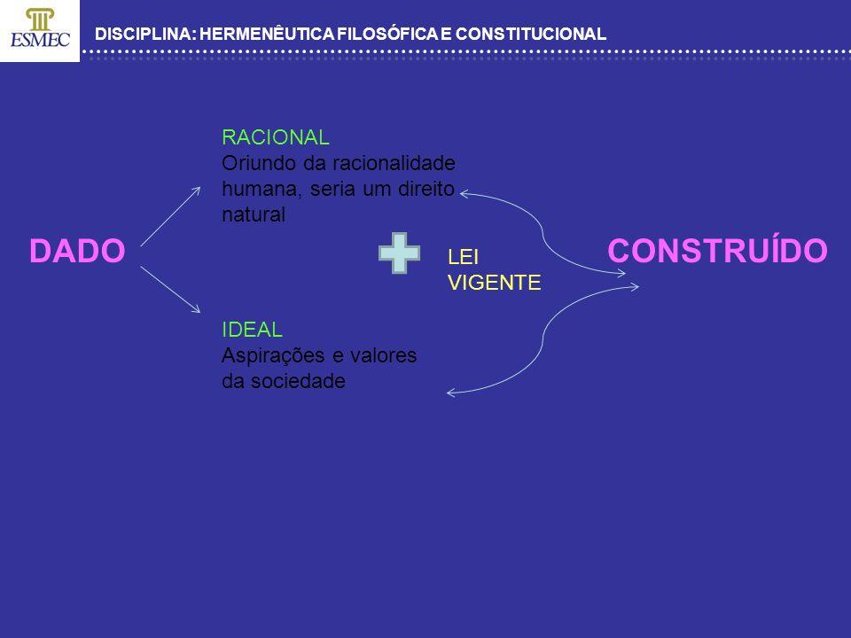 DISCIPLINA: HERMENÊUTICA FILOSÓFICA E CONSTITUCIONAL DADO RACIONAL Oriundo da racionalidade humana, seria um direito natural IDEAL Aspirações e valore